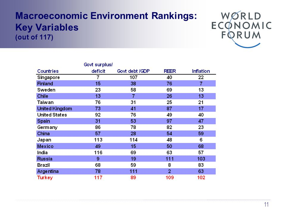 11 Macroeconomic Environment Rankings: Key Variables (out of 117)