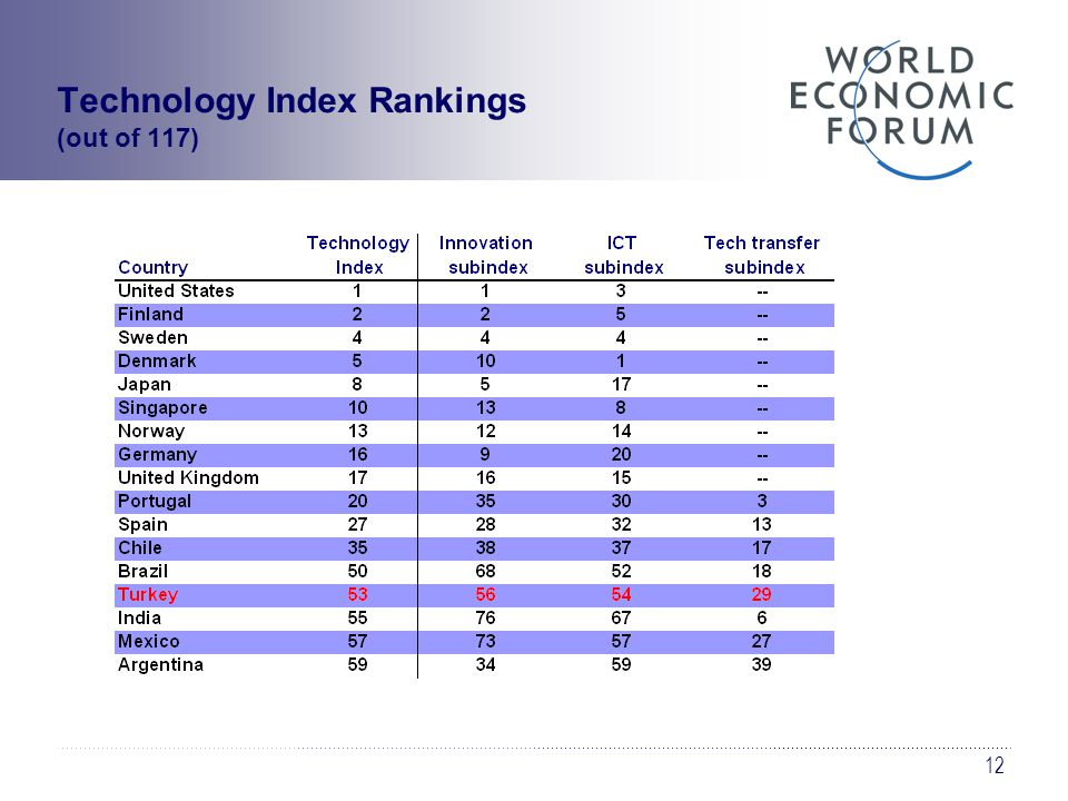12 Technology Index Rankings (out of 117)