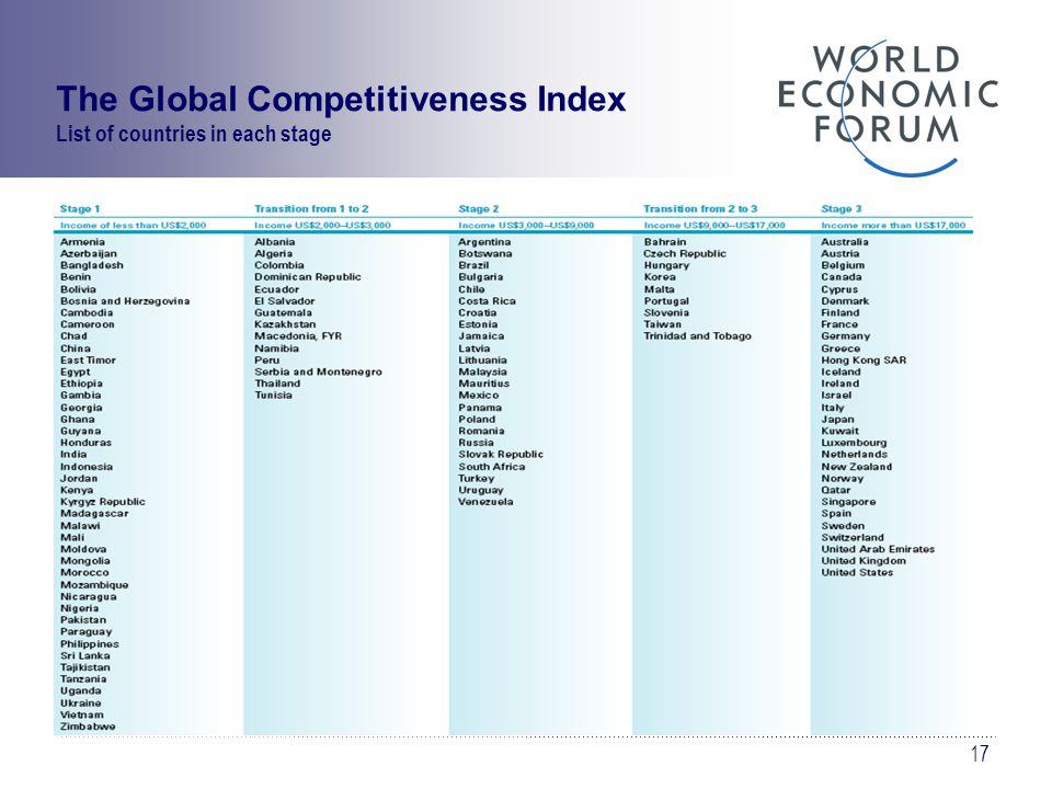 17 The Global Competitiveness Index List of countries in each stage