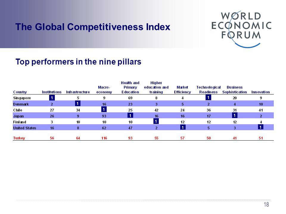 18 Top performers in the nine pillars The Global Competitiveness Index