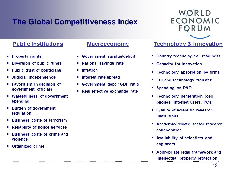 19 The Global Competitiveness Index Public Institutions  Property rights  Diversion of public funds  Public trust of politicians  Judicial independence  Favoritism in decision of government officials  Wastefulness of government spending  Burden of government regulation  Business costs of terrorism  Reliability of police services  Business costs of crime and violence  Organized crime Macroeconomy  Government surplus/deficit  National savings rate  Inflation  Interest rate spread  Government debt / GDP ratio  Real effective exchange rate Technology & Innovation  Country technological readiness  Capacity for innovation  Technology absorption by firms  FDI and technology transfer  Spending on R&D  Technology penetration (cell phones, Internet users, PCs)  Quality of scientific research institutions  Academic/Private sector research collaboration  Availability of scientists and engineers  Appropriate legal framework and intellectual property protection