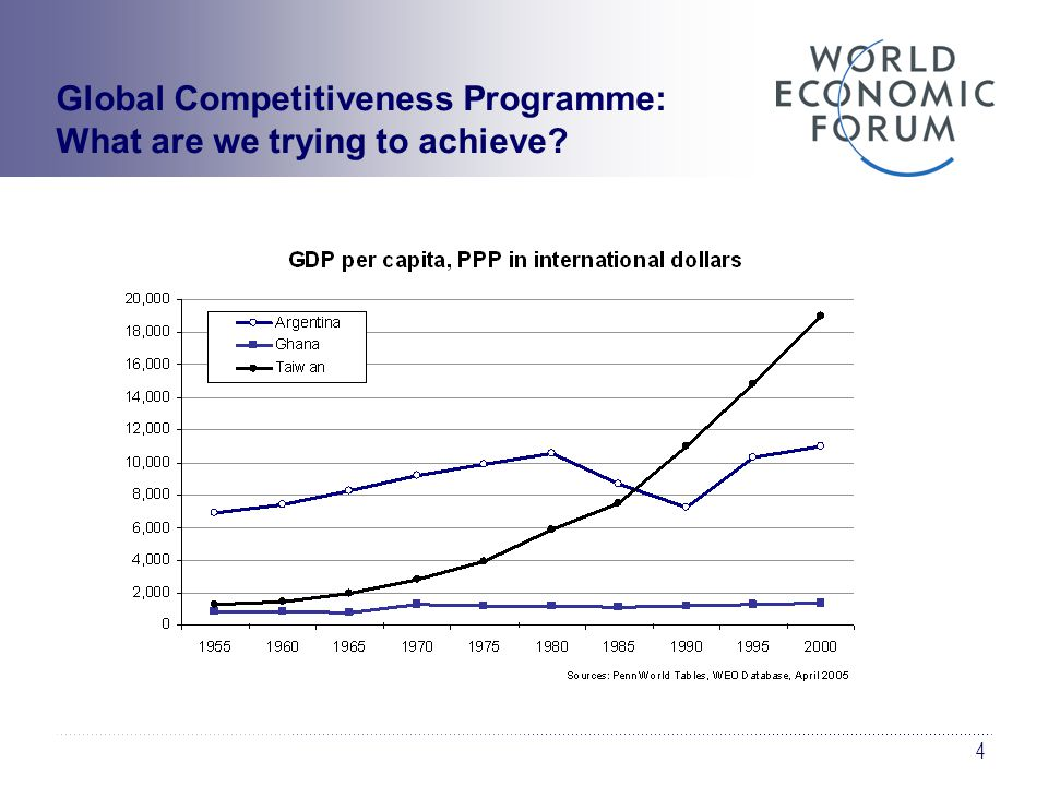 5 The Global Competitiveness Programme  Key insights gained from competitiveness programme 1.The factors that determine the level of productivity of a country are many and spread over a large number of areas 2.These factors matter differently for different countries depending on their stage of development 3.Their relative importance changes over time