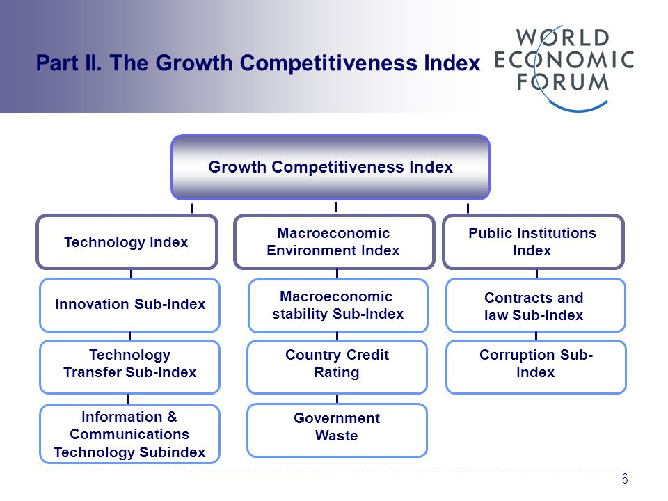 6 Growth Competitiveness Index Technology Transfer Sub-Index Information & Communications Technology Subindex Technology Index Macroeconomic Environment Index Public Institutions Index Contracts and law Sub-Index Corruption Sub- Index Macroeconomic stability Sub-Index Innovation Sub-Index Country Credit Rating Government Waste Part II.