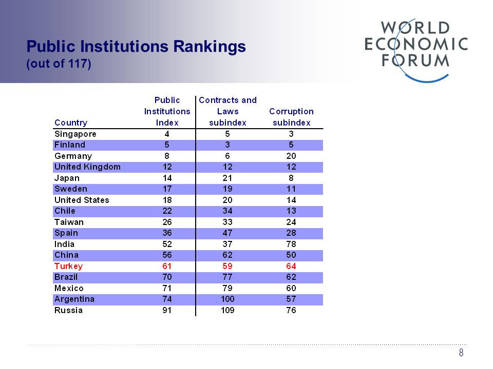 9 Public Institutions Ranking: Key Variables (out of 117)
