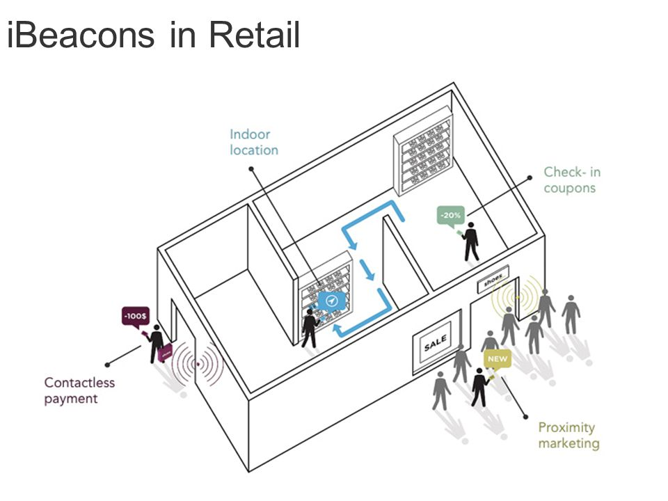iBeacons in Retail