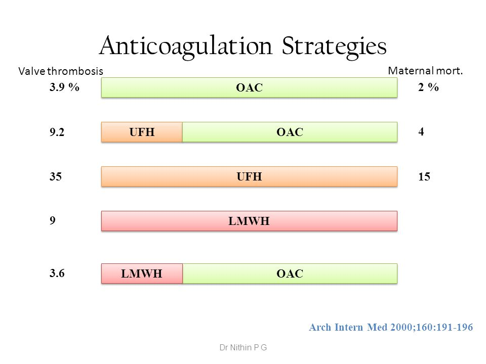OAC UFH LMWH OAC UFH Anticoagulation Strategies OAC LMWH 3.9 % 9.2 35 9 3.6 2 % 4 15 Arch Intern Med 2000;160:191-196 Valve thrombosis Maternal mort.