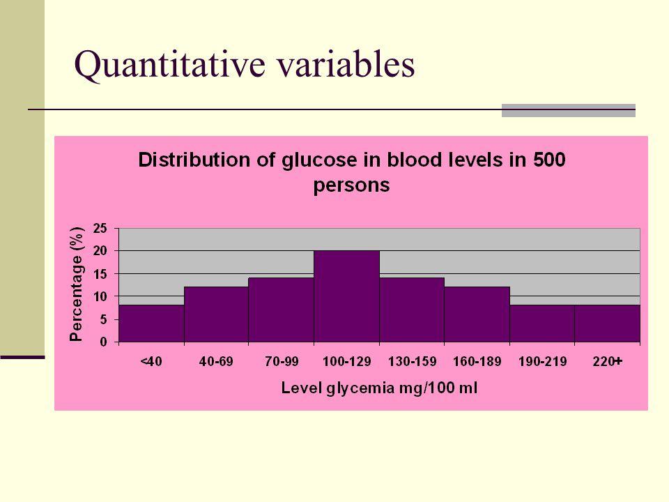 Quantitative variables