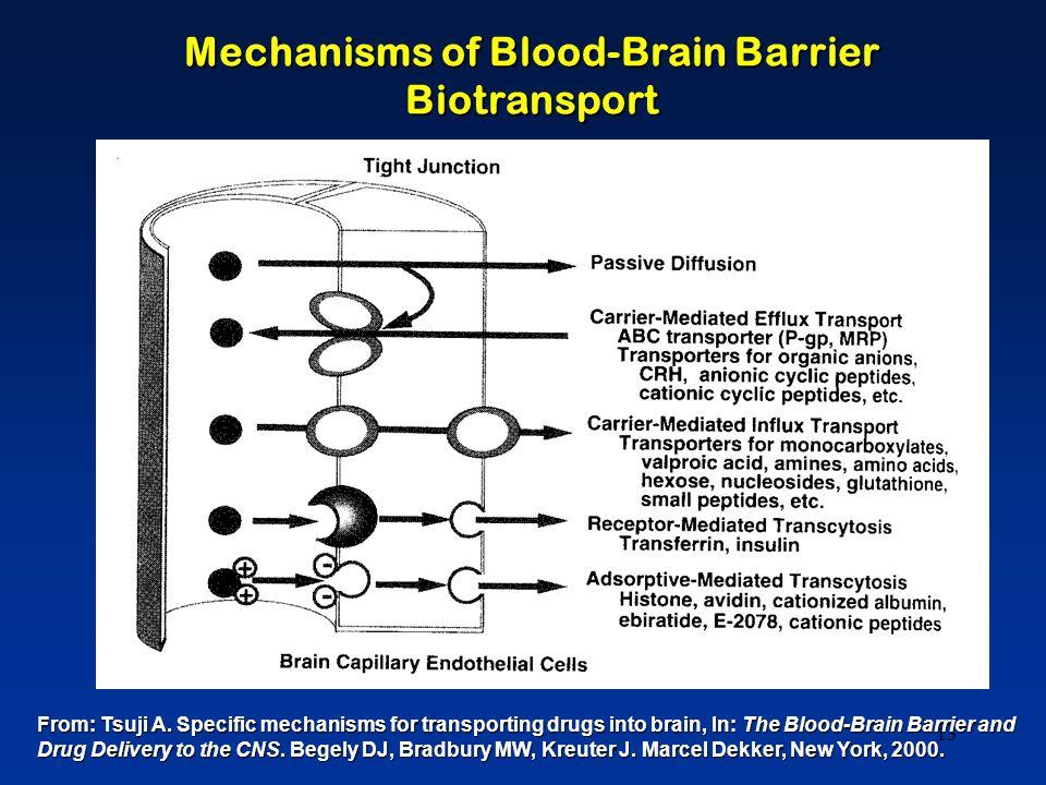 13 Mechanisms of Blood-Brain Barrier Biotransport From: Tsuji A.