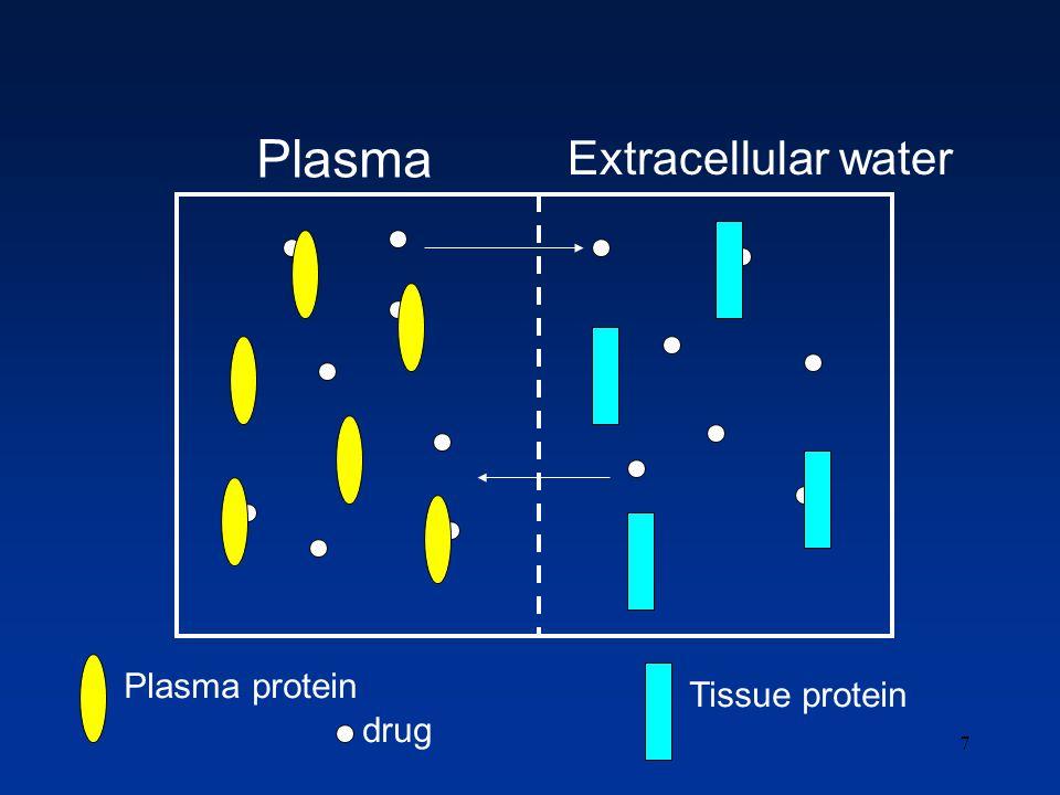 7 Plasma Extracellular water Plasma protein Tissue protein drug
