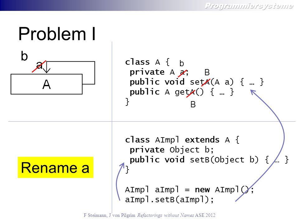 F Steimann, J von Pilgrim Refactorings without Names ASE 2012 Problem II public class A {} public class B extends A { private int x; private int y; … @not_generated public void init() { x = 10; y = 10; } public class C extends A { private int x; … } Pull Up Field x