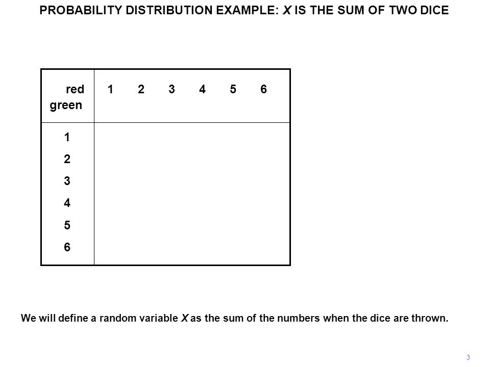 14 The distribution is shown graphically.