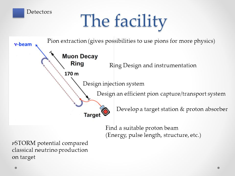 The facility Find a suitable proton beam (Energy, pulse length, structure, etc.) Develop a target station & proton absorber Design an efficient pion c