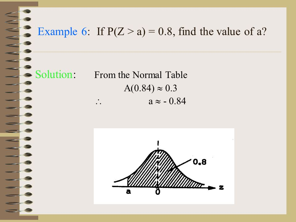 Example 6:If P(Z > a) = 0.8, find the value of a.