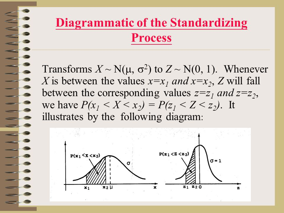 Diagrammatic of the Standardizing Process Transforms X ~ N( ,  2 ) to Z ~ N(0, 1).