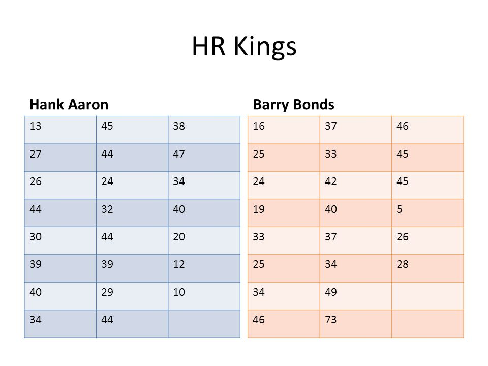 HR Kings Hank Aaron 134538 274447 262434 443240 304420 39 12 402910 3444 Barry Bonds 163746 253345 244245 19405 333726 253428 3449 4673