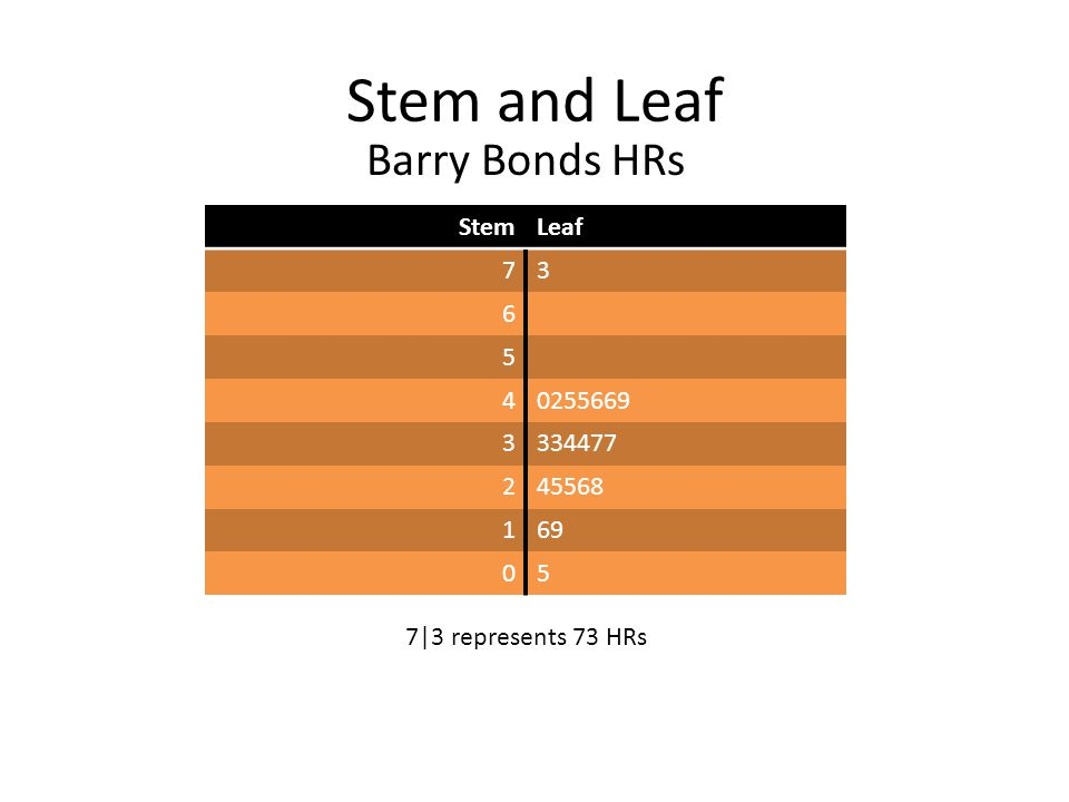 Stem and Leaf StemLeaf 73 6 5 40255669 3334477 245568 169 05 7|3 represents 73 HRs Barry Bonds HRs