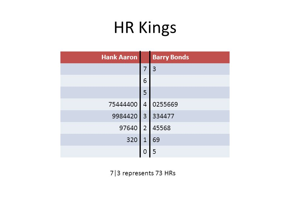 HR Kings Hank AaronBarry Bonds 73 6 5 7544440040255669 99844203334477 97640245568 320169 05 7|3 represents 73 HRs