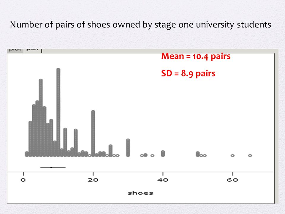 Mean = 10.4 pairs SD = 8.9 pairs Number of pairs of shoes owned by stage one university students