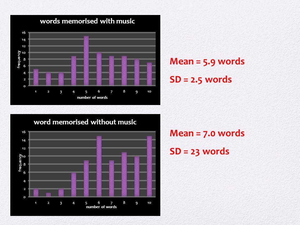 Mean = 5.9 words SD = 2.5 words Mean = 7.0 words SD = 23 words