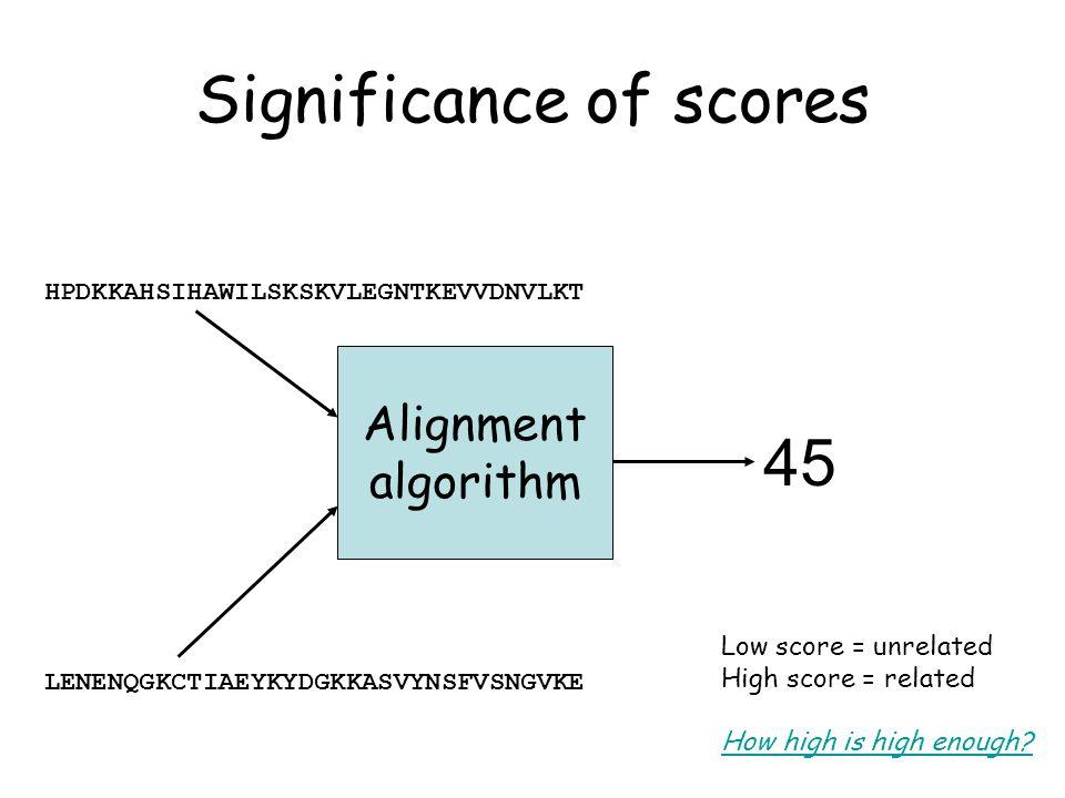 Significance of scores Alignment algorithm HPDKKAHSIHAWILSKSKVLEGNTKEVVDNVLKT LENENQGKCTIAEYKYDGKKASVYNSFVSNGVKE 45 Low score = unrelated High score = related How high is high enough?