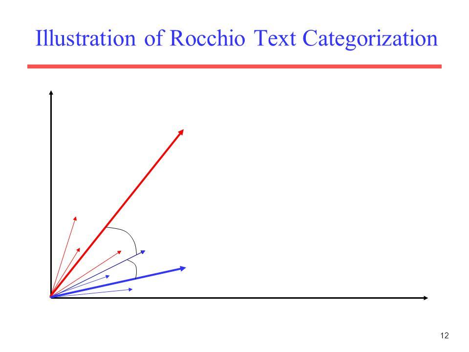 12 Illustration of Rocchio Text Categorization
