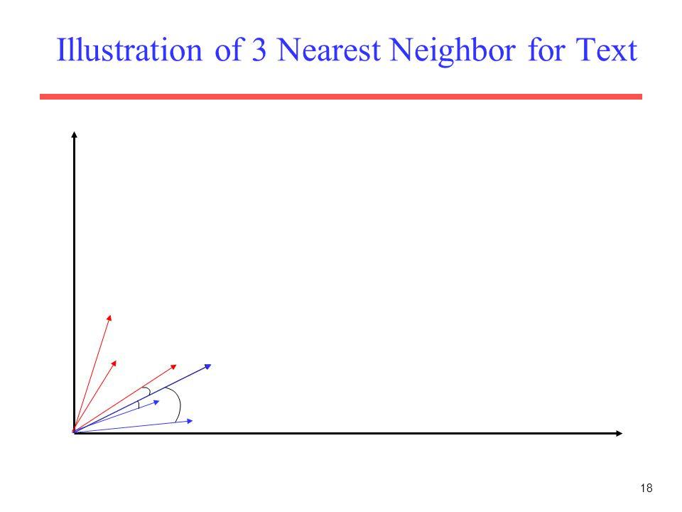 18 Illustration of 3 Nearest Neighbor for Text