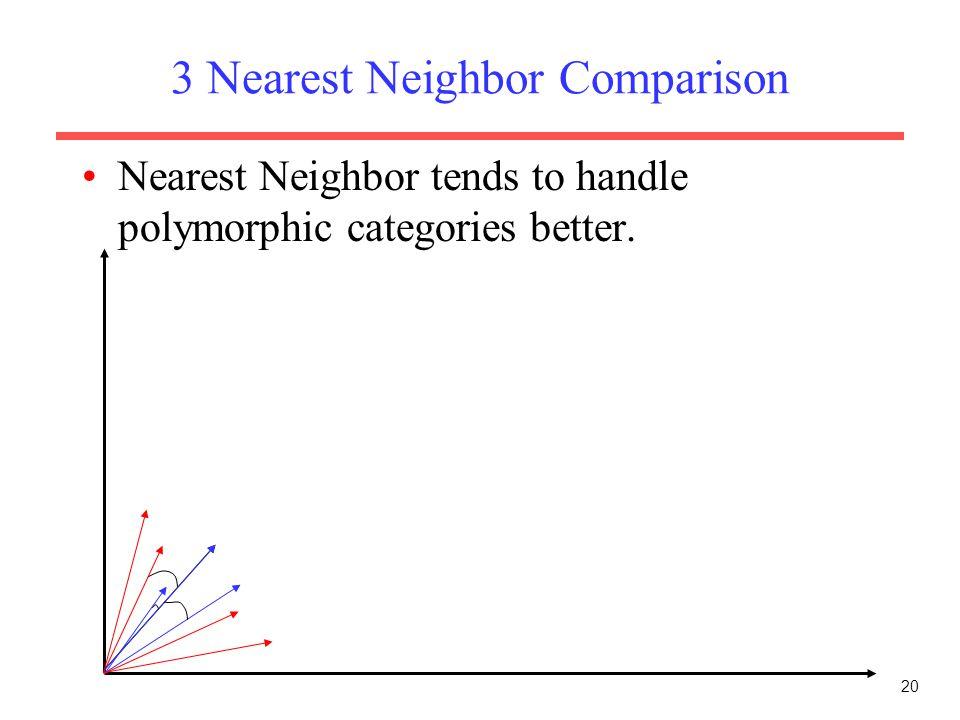 20 3 Nearest Neighbor Comparison Nearest Neighbor tends to handle polymorphic categories better.