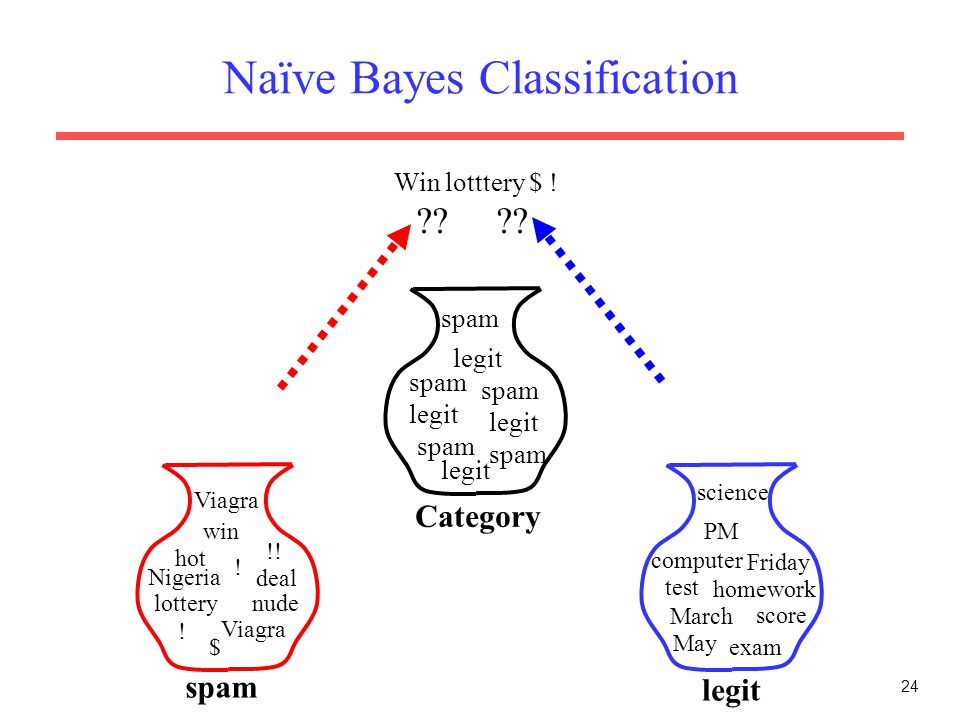 24 Naïve Bayes Classification nude deal Nigeria spam legit hot $ Viagra lottery !! ! win Friday exam computer May PM test March science Viagra homewor