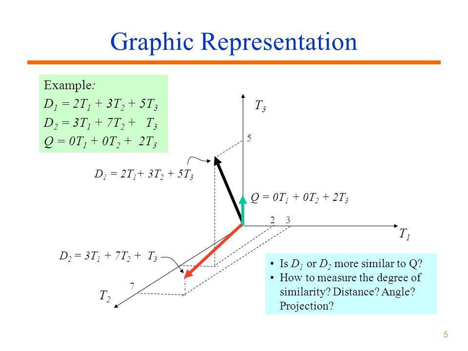 5 Graphic Representation Example: D 1 = 2T 1 + 3T 2 + 5T 3 D 2 = 3T 1 + 7T 2 + T 3 Q = 0T 1 + 0T 2 + 2T 3 T3T3 T1T1 T2T2 D 1 = 2T 1 + 3T 2 + 5T 3 D 2