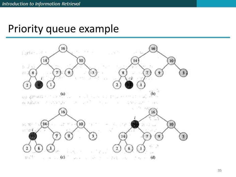 Introduction to Information Retrieval 35 Priority queue example 35
