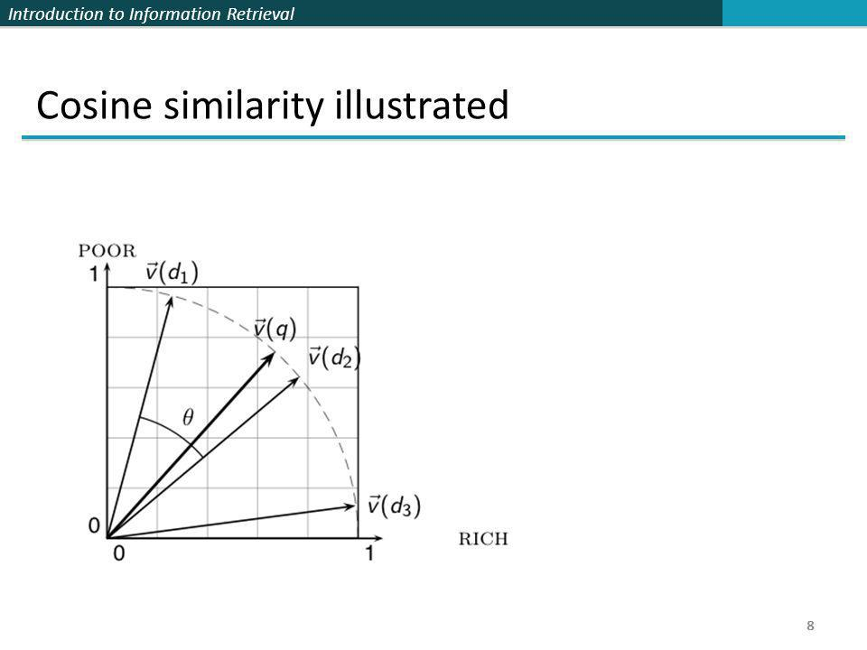 Introduction to Information Retrieval 8 Cosine similarity illustrated 8