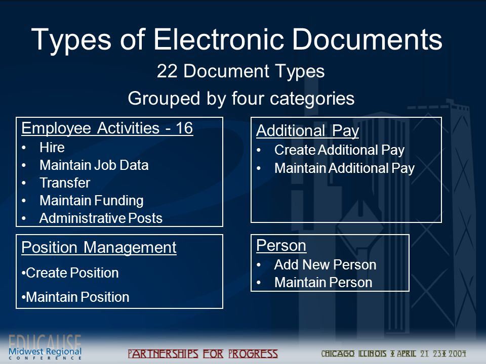Types of Electronic Documents 22 Document Types Grouped by four categories Additional Pay Create Additional Pay Maintain Additional Pay Employee Activities - 16 Hire Maintain Job Data Transfer Maintain Funding Administrative Posts Person Add New Person Maintain Person Position Management Create Position Maintain Position