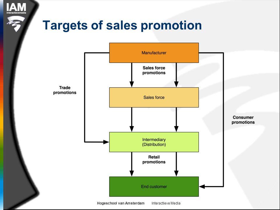 Hogeschool van Amsterdam Interactieve Media Targets of sales promotion