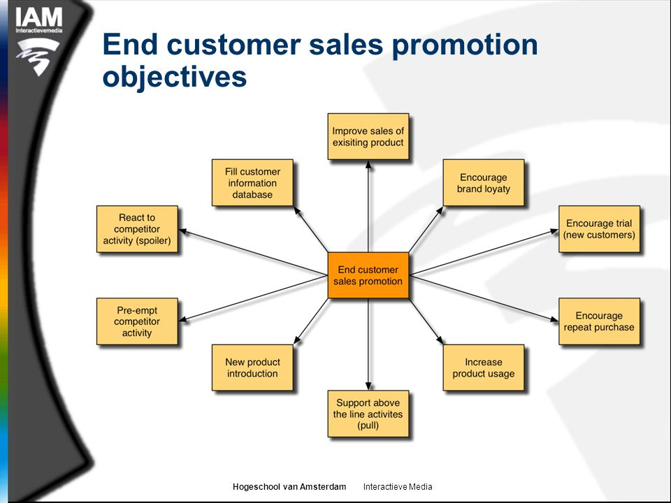 Hogeschool van Amsterdam Interactieve Media End customer sales promotion objectives