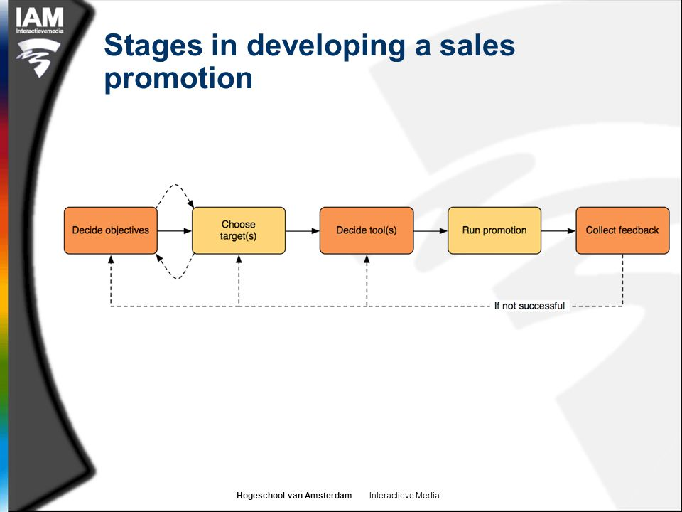 Hogeschool van Amsterdam Interactieve Media Stages in developing a sales promotion