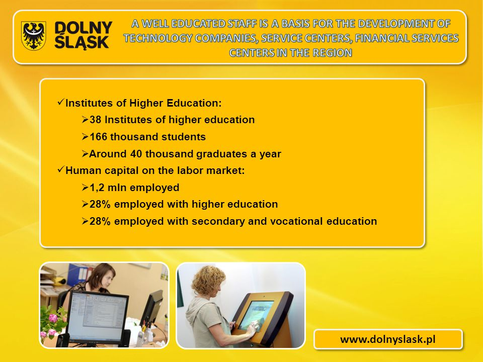 www.dolnyslask.pl Institutes of Higher Education:  38 Institutes of higher education  166 thousand students  Around 40 thousand graduates a year Human capital on the labor market:  1,2 mln employed  28% employed with higher education  28% employed with secondary and vocational education