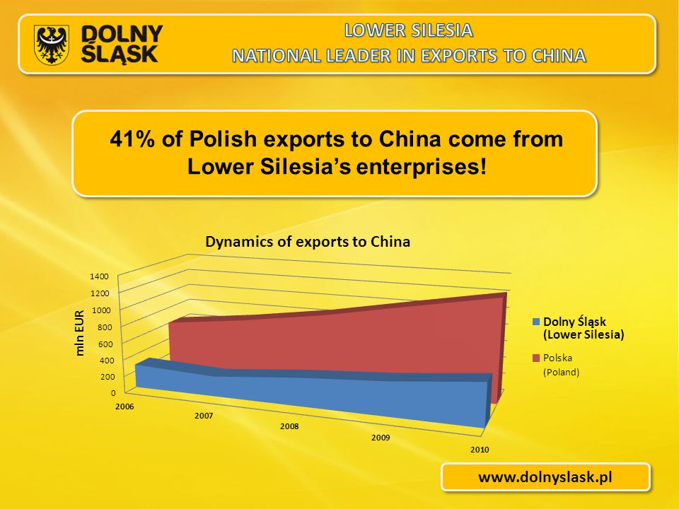 www.dolnyslask.pl 41% of Polish exports to China come from Lower Silesia's enterprises.