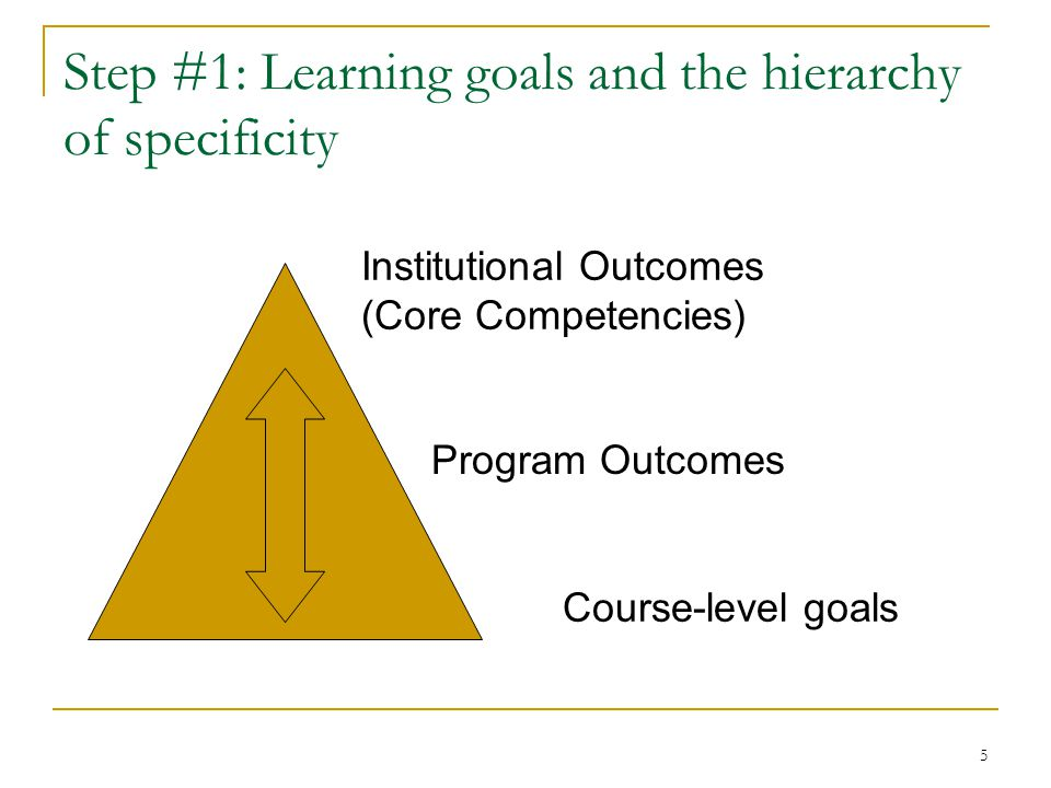 5 Step #1: Learning goals and the hierarchy of specificity Institutional Outcomes (Core Competencies) Program Outcomes Course-level goals