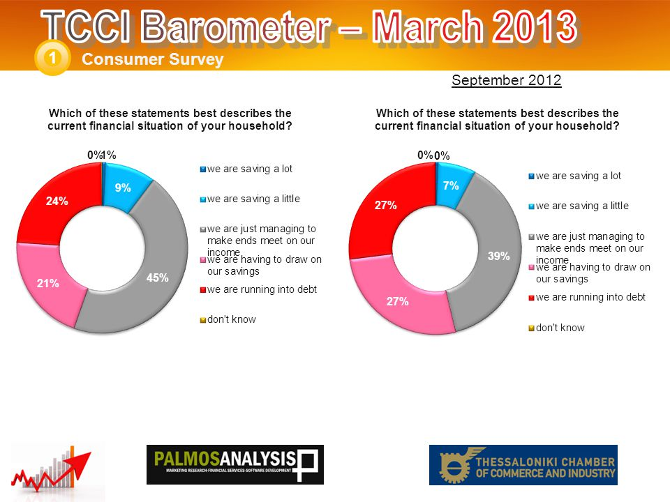 Consumer Survey 1 September 2012
