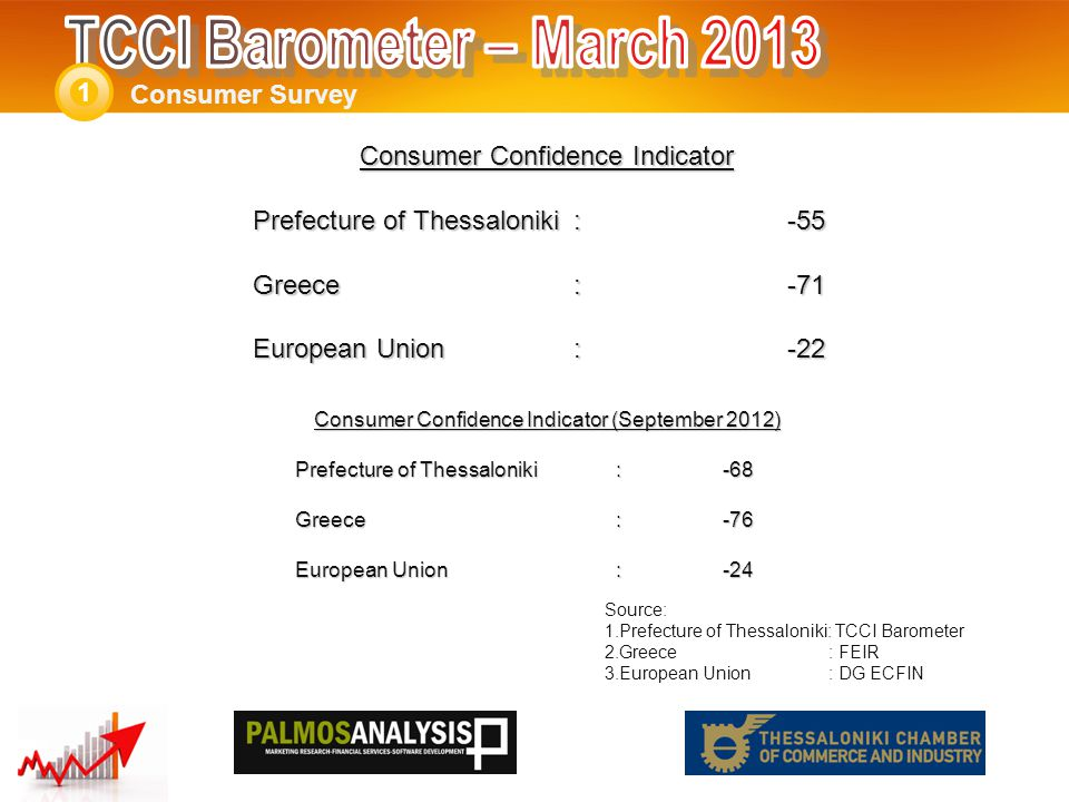 Consumer Confidence Indicator Prefecture of Thessaloniki: -55 Greece:-71 European Union :-22 Consumer Survey 1 Source: 1.Prefecture of Thessaloniki: TCCI Barometer 2.Greece : FEIR 3.European Union : DG ECFIN Consumer Confidence Indicator (September 2012) Prefecture of Thessaloniki: -68 Greece:-76 European Union:-24