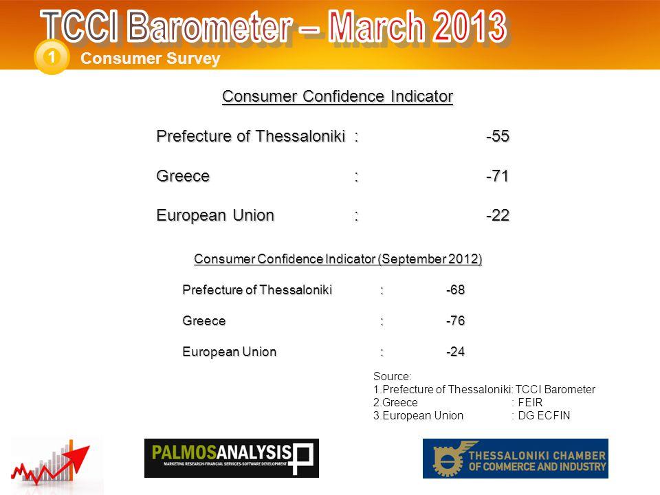 Consumer Survey 1 Balances (Positive – Negative ) THE: -76 GR:-77 EU:-12 Balances (Positive – Negative ) THE: -71 GR:-75 EU:-13 September 2012