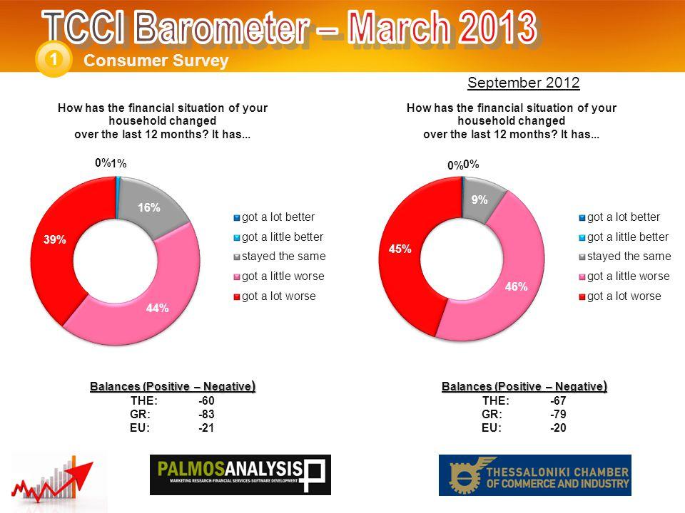 Services Survey 3 Balances (Positive – Negative ) THE: -55 GR:-38 EU:-19 Balances (Positive – Negative ) THE: -46 GR:-35 EU:-12 September 2012