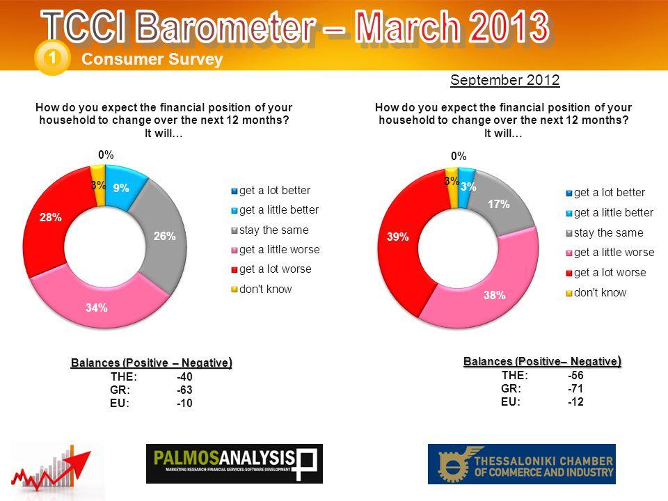 Consumer Survey 1 Balances (Positive – Negative ) THE: -77 GR:-92 EU:-48 Balances (Positive – Negative ) THE: -64 GR:-88 EU:-46 September 2012
