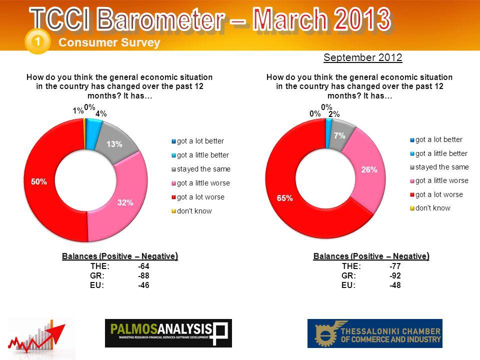 Consumer Survey 1 Balances (Positive – Negative ) THE: -58 GR:-72 EU:-31 Balances (Positive – Negative ) THE: -46 GR:-64 EU:-25 September 2012