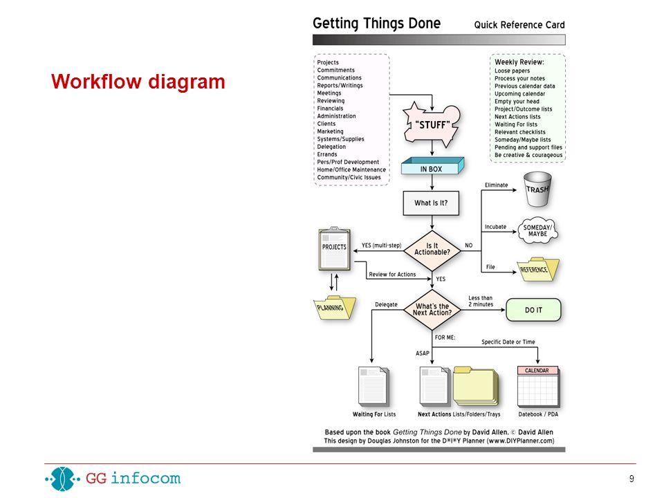 9 Workflow diagram