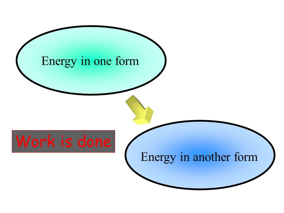 Energy in one form Energy in another form Work is done