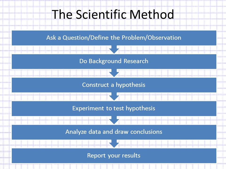 The Scientific Method Report your results Analyze data and draw conclusions Experiment to test hypothesis Construct a hypothesis Do Background Research Ask a Question/Define the Problem/Observation