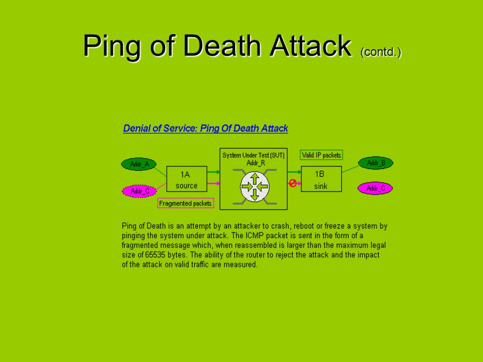 Ping of Death Attack (contd.)