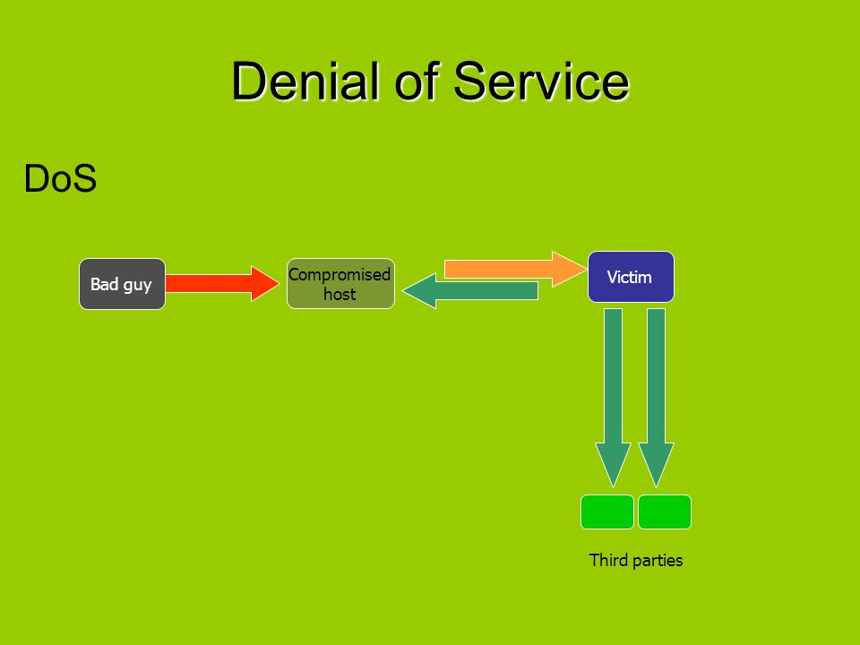DNS name server Attack The most common method seen involves an intruder sending a large number of UDP-based DNS requests to a Nameserver using a spoofed source IP address.