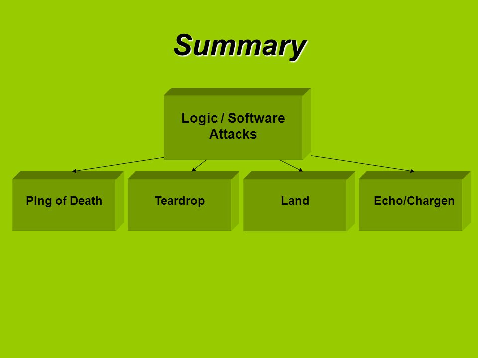 Summary Ping of DeathTeardropLandEcho/Chargen Logic / Software Attacks
